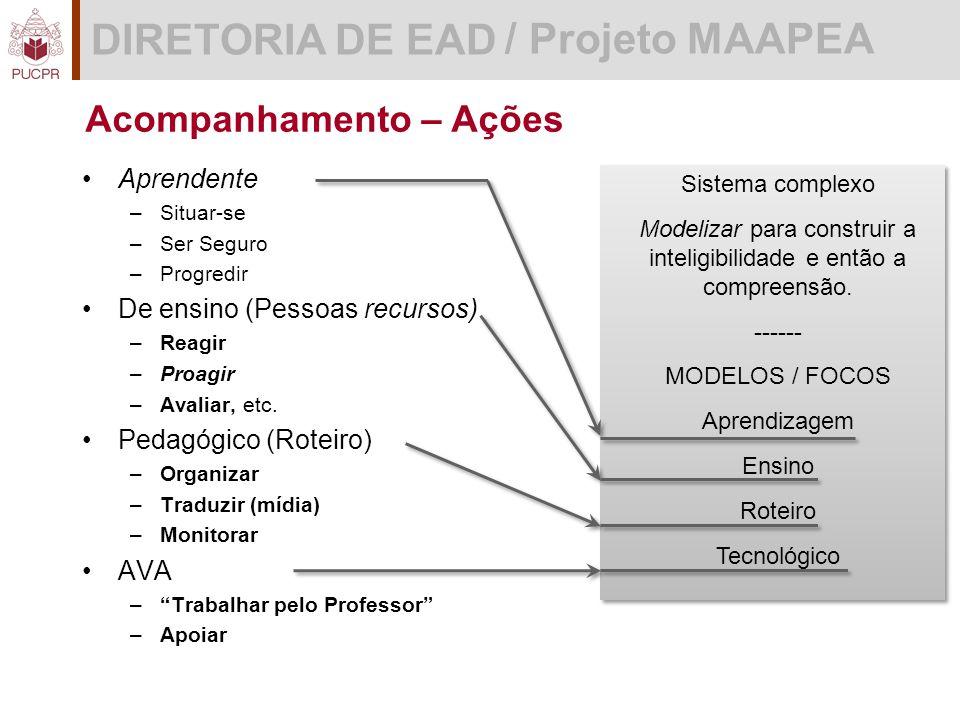 DIRETORIA DE EAD / Projeto MAAPEA Acompanhamento – Ações Sistema complexo Modelizar para construir a inteligibilidade e então a compreensão.