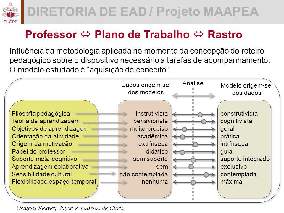 DIRETORIA DE EAD / Projeto MAAPEA Professor  Plano de Trabalho  Rastro Influência da metodologia aplicada no momento da concepção do roteiro pedagógico sobre o dispositivo necessário a tarefas de acompanhamento.
