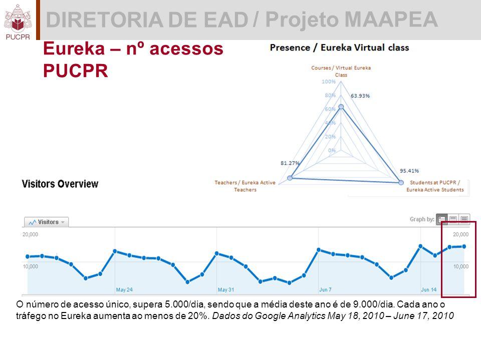 DIRETORIA DE EAD / Projeto MAAPEA Eureka – nº acessos PUCPR O número de acesso único, supera 5.000/dia, sendo que a média deste ano é de 9.000/dia.