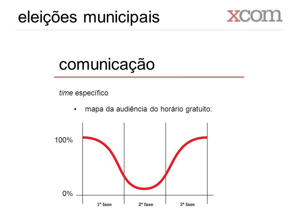 eleições municipais comunicação time específico mapa da audiência do horário gratuito: 100% 0%