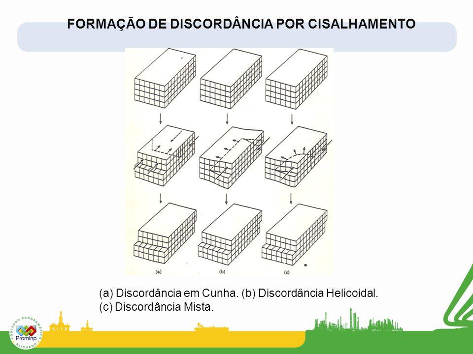 FORMAÇÃO DE DISCORDÂNCIA POR CISALHAMENTO (a) Discordância em Cunha. (b) Discordância Helicoidal. (c) Discordância Mista.