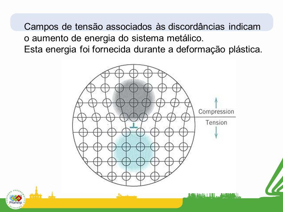 Campos de tensão associados às discordâncias indicam o aumento de energia do sistema metálico. Esta energia foi fornecida durante a deformação plástic