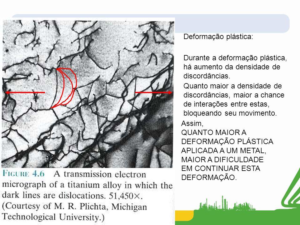 Deformação plástica: Durante a deformação plástica, há aumento da densidade de discordâncias. Quanto maior a densidade de discordâncias, maior a chanc