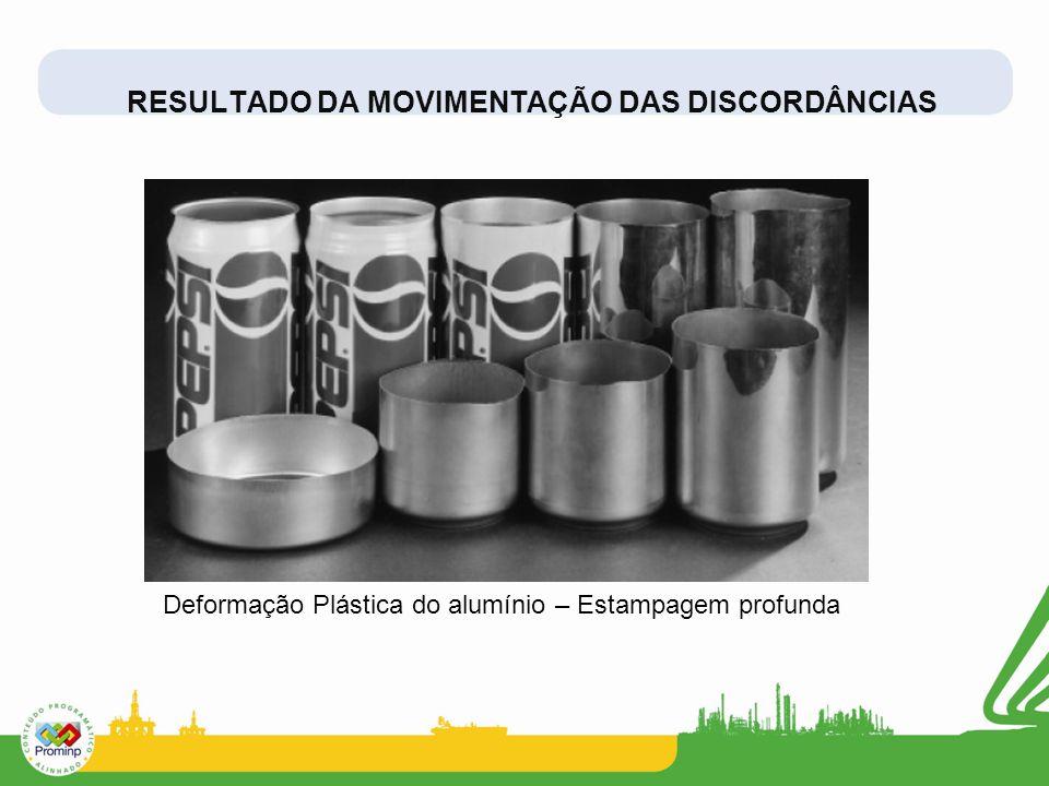 RESULTADO DA MOVIMENTAÇÃO DAS DISCORDÂNCIAS Deformação Plástica do alumínio – Estampagem profunda