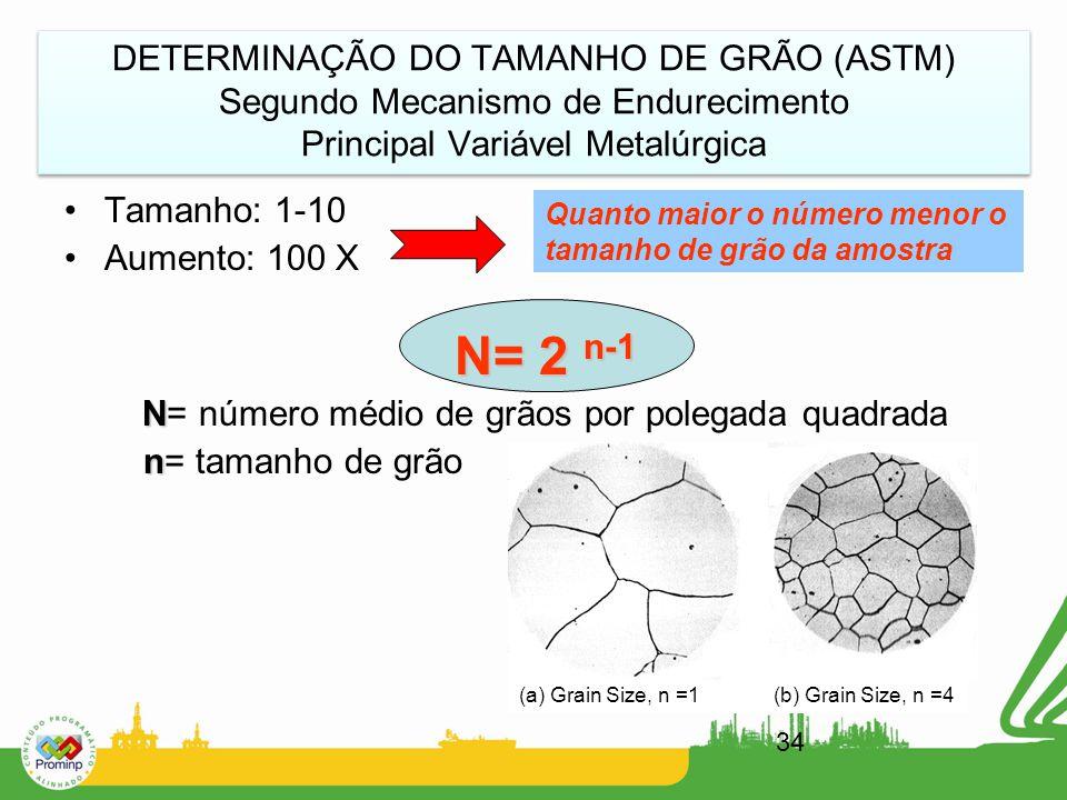 34 DETERMINAÇÃO DO TAMANHO DE GRÃO (ASTM) Segundo Mecanismo de Endurecimento Principal Variável Metalúrgica Tamanho: 1-10 Aumento: 100 X N= 2 n-1 N N=