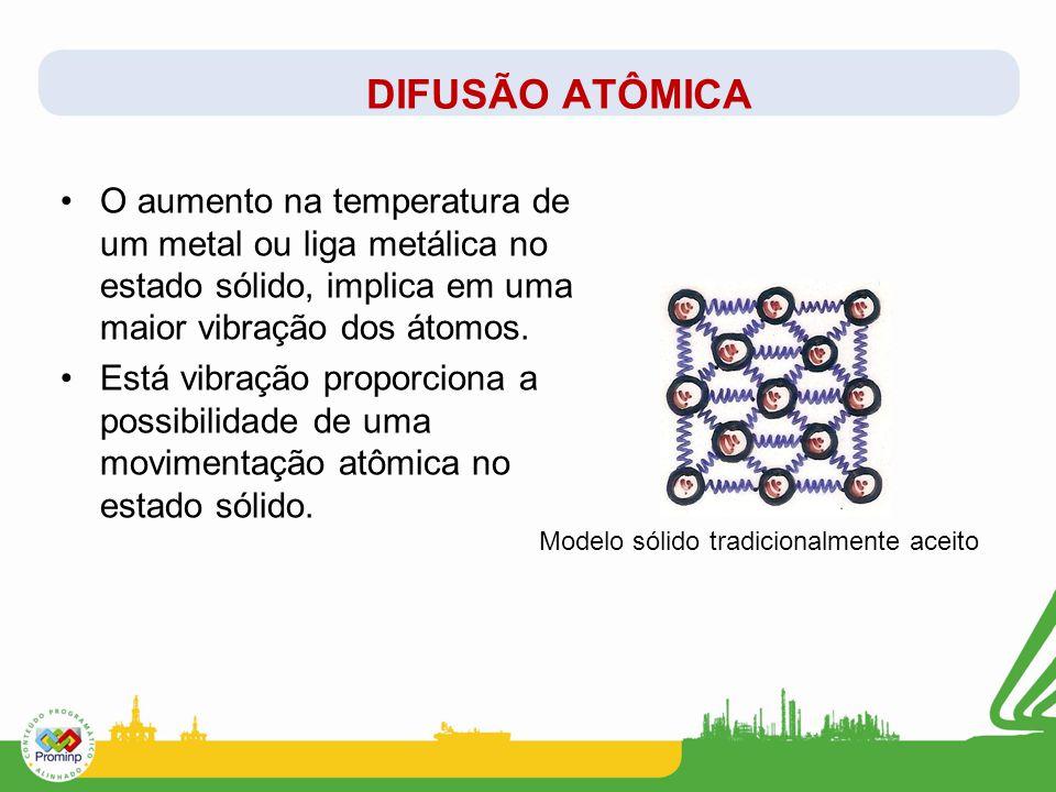 O aumento na temperatura de um metal ou liga metálica no estado sólido, implica em uma maior vibração dos átomos. Está vibração proporciona a possibil