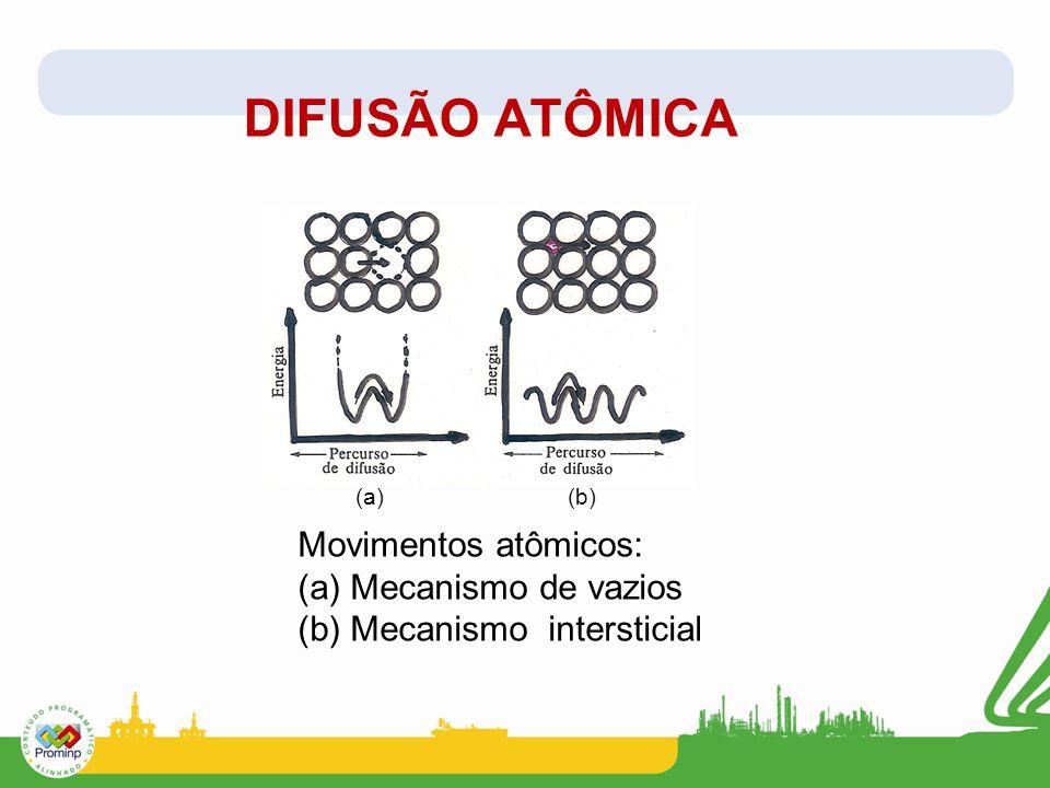 DIFUSÃO ATÔMICA Movimentos atômicos: (a) Mecanismo de vazios (b) Mecanismo intersticial (a) (b)