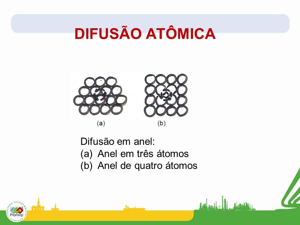 DIFUSÃO ATÔMICA Difusão em anel: (a) Anel em três átomos (b) Anel de quatro átomos (a) (b)