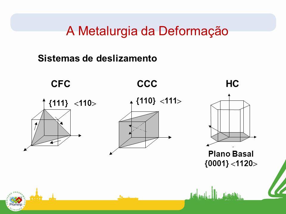 A Metalurgia da Deformação Sistemas de deslizamento CFC {111}  110  CCC {110}  111  Plano Basal {0001}  1120  HC