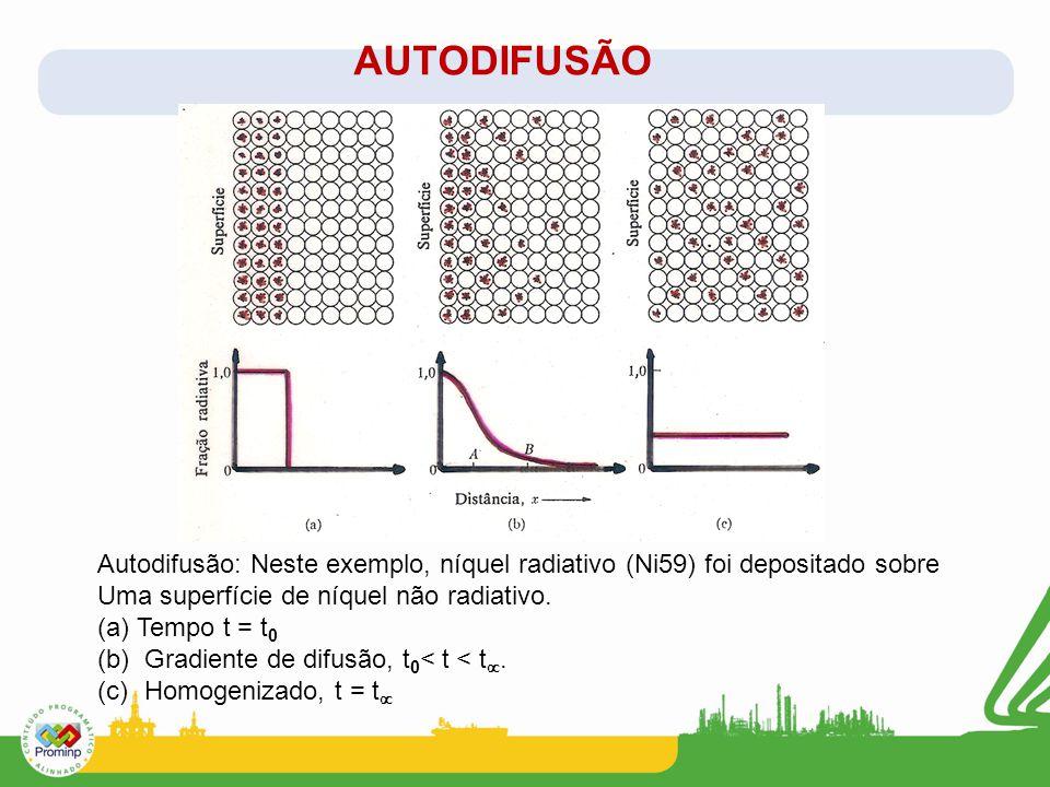 AUTODIFUSÃO Autodifusão: Neste exemplo, níquel radiativo (Ni59) foi depositado sobre Uma superfície de níquel não radiativo. (a)Tempo t = t 0 (b) Grad