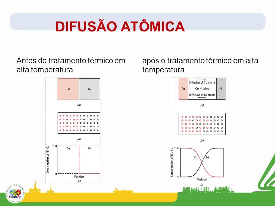 DIFUSÃO ATÔMICA Antes do tratamento térmico em alta temperatura após o tratamento térmico em alta temperatura
