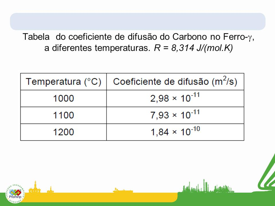 Tabela do coeficiente de difusão do Carbono no Ferro- , a diferentes temperaturas. R = 8,314 J/(mol.K)