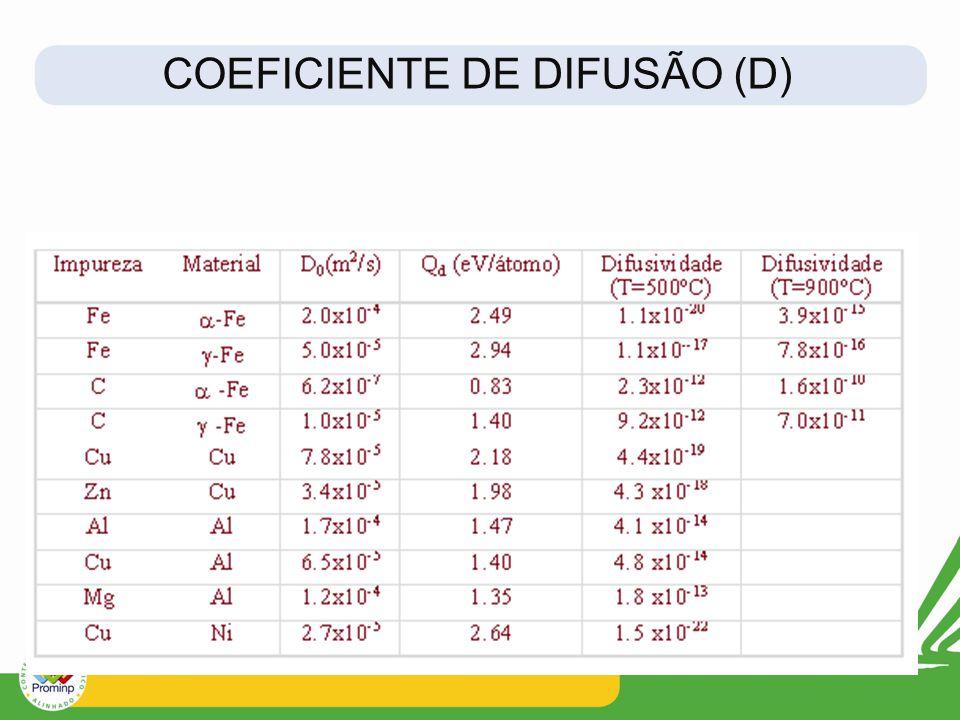 COEFICIENTE DE DIFUSÃO (D)