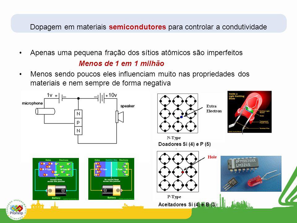 Dopagem em materiais semicondutores para controlar a condutividade Apenas uma pequena fração dos sítios atômicos são imperfeitos Menos de 1 em 1 milhã