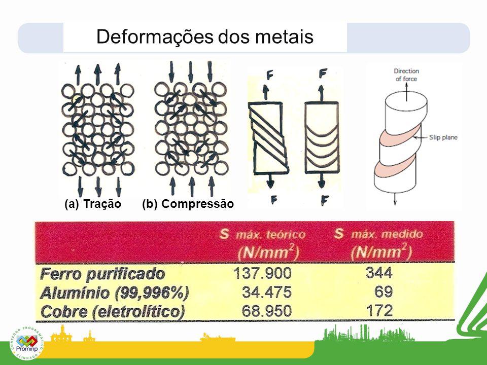 Deformações dos metais (a) Tração (b) Compressão