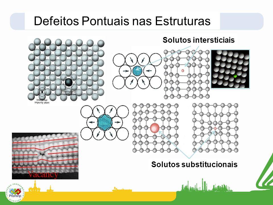 Defeitos Pontuais nas Estruturas Solutos intersticiais Solutos substitucionais