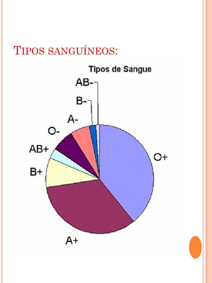 T IPOS SANGUÍNEOS :