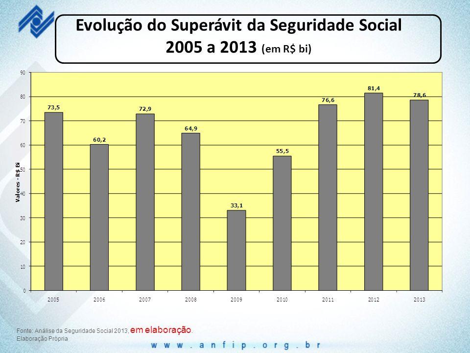 Evolução do Superávit da Seguridade Social 2005 a 2013 (em R$ bi) Fonte: Análise da Seguridade Social 2013, em elaboração. Elaboração Própria