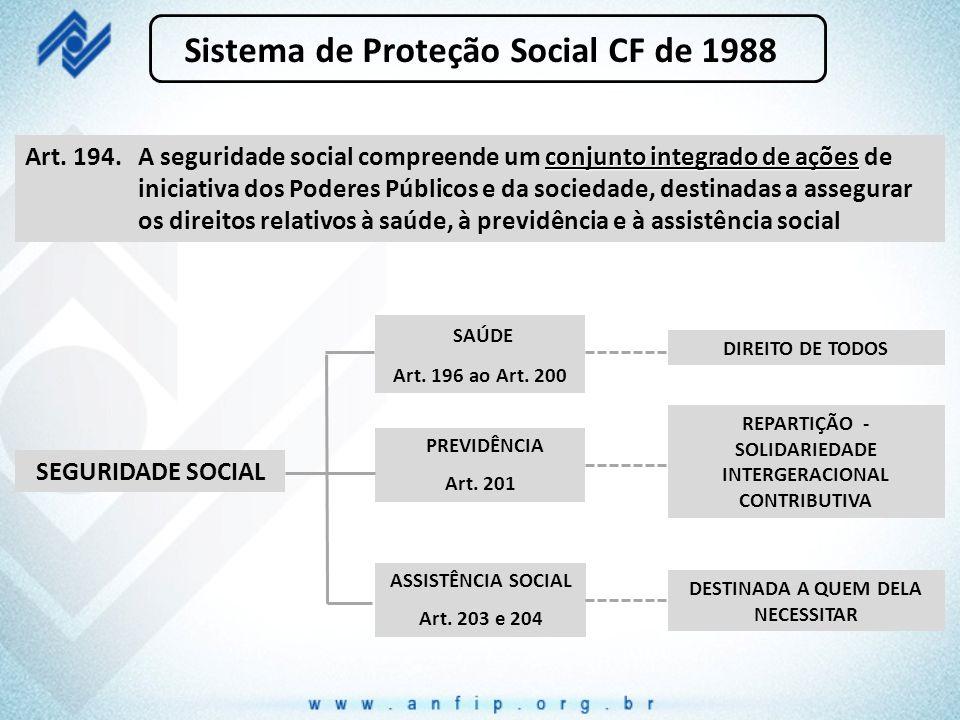 Sistema de Proteção Social CF de 1988 SEGURIDADE SOCIAL REPARTIÇÃO - SOLIDARIEDADE INTERGERACIONAL CONTRIBUTIVA DIREITO DE TODOS DESTINADA A QUEM DELA