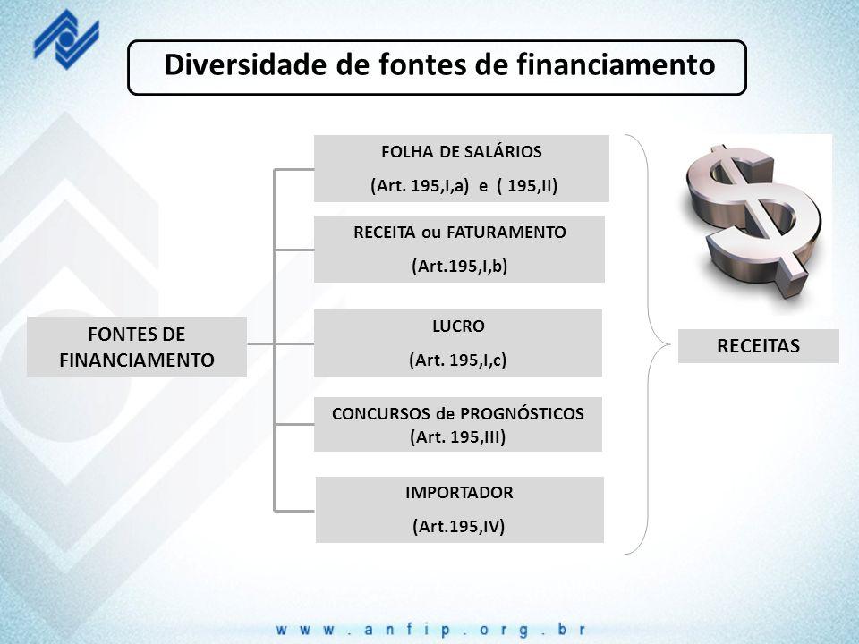 Diversidade de fontes de financiamento FONTES DE FINANCIAMENTO RECEITA ou FATURAMENTO (Art.195,I,b) FOLHA DE SALÁRIOS (Art. 195,I,a) e ( 195,II) LUCRO