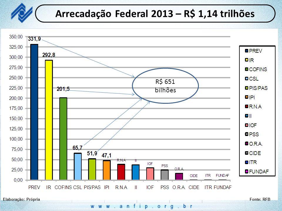 Arrecadação Federal 2013 – R$ 1,14 trilhões Elaboração: PrópriaFonte: RFB R$ 651 bilhões