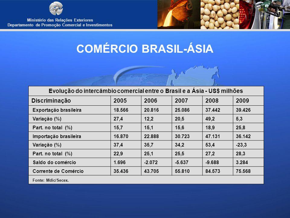 Ministério das Relações Exteriores Departamento de Promoção Comercial e Investimentos COMÉRCIO BRASIL-ÁSIA Evolução do intercâmbio comercial entre o B