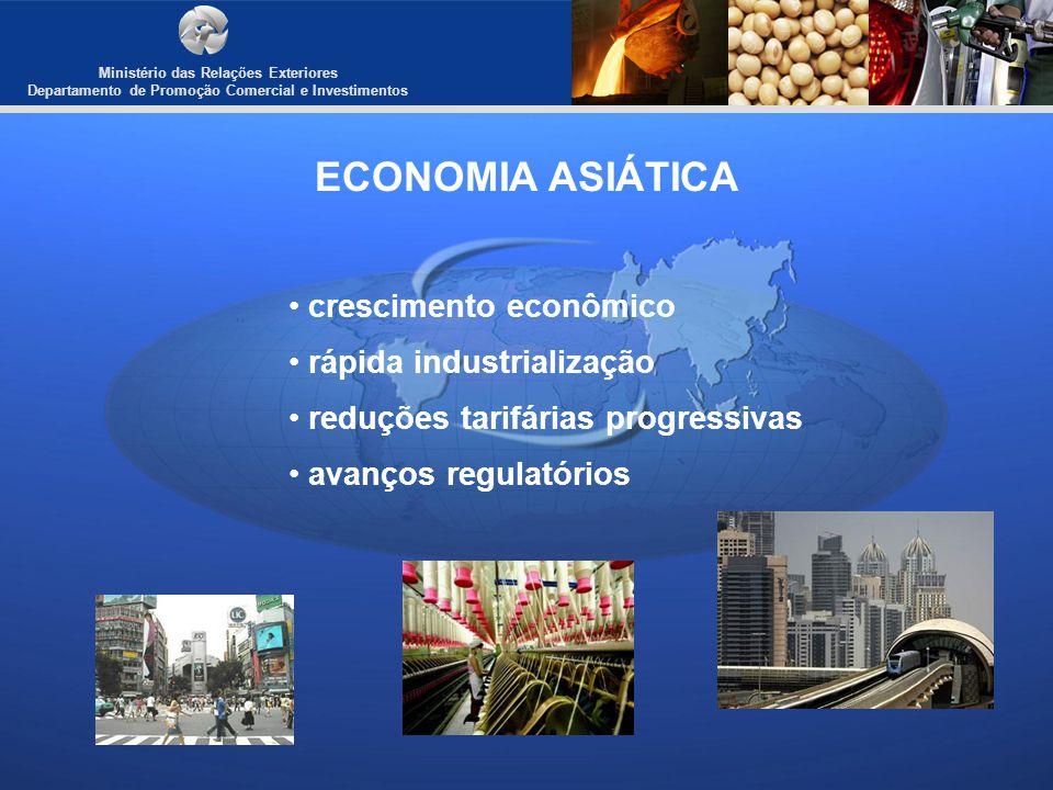 Ministério das Relações Exteriores Departamento de Promoção Comercial e Investimentos ECONOMIA ASIÁTICA Comportamento do PIB de blocos e países selecionados Discriminação2008200920102011 EUA0,4%-2,5%2,7%2,4% Zona do Euro0,6%-3,9%1,0%1,6% Japão-1,2%-5,3%1,7%2,2% China9,6%8,7%10,0%9,7% Índia7,3%5,6%7,7%7,8% Asean4,7%1,3%4,7%5,3% Brasil5,1%-0,2%3,5% Fonte : FMI - World Economic Outlook, janeiro de 2010.
