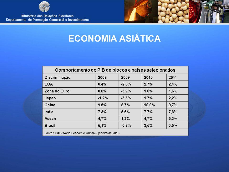Ministério das Relações Exteriores Departamento de Promoção Comercial e Investimentos ECONOMIA ASIÁTICA Comportamento do PIB de blocos e países seleci