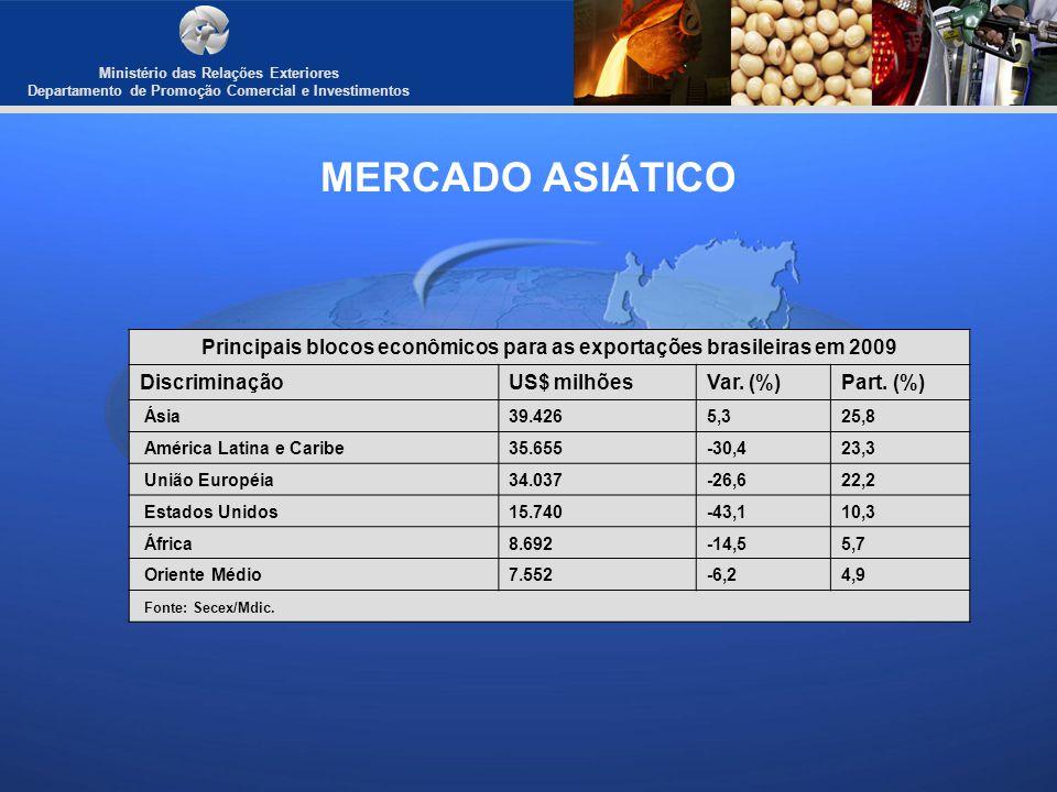 Ministério das Relações Exteriores Departamento de Promoção Comercial e Investimentos MERCADO ASIÁTICO Principais países de destino para as exportações brasileiras em 2009 DiscriminaçãoUS$ milhõesVar.