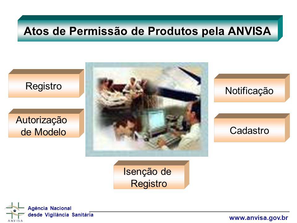 Atos de Permissão de Produtos pela ANVISA Agência Nacional desde Vigilância Sanitária www.anvisa.gov.br Registro Autorização de Modelo Notificação Cadastro Isenção de Registro