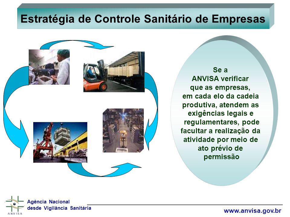 Estratégia de Controle Sanitário de Empresas Agência Nacional desde Vigilância Sanitária www.anvisa.gov.br Se a ANVISA verificar que as empresas, em c