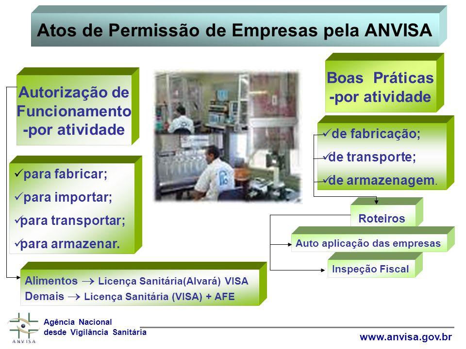 Atos de Permissão de Empresas pela ANVISA Agência Nacional desde Vigilância Sanitária www.anvisa.gov.br Autorização de Funcionamento -por atividade Boas Práticas -por atividade para fabricar; para importar; para transportar; para armazenar.