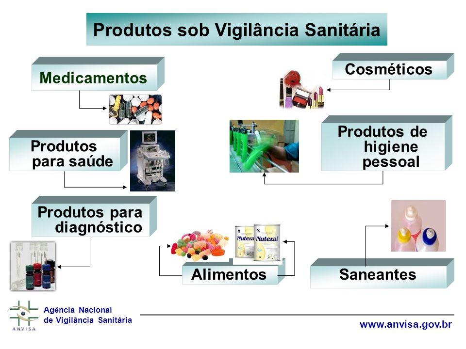 Produtos sob Vigilância Sanitária Medicamentos Produtos para saúde Agência Nacional de Vigilância Sanitária www.anvisa.gov.br Produtos para diagnóstic