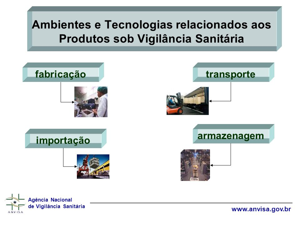Agência Nacional de Vigilância Sanitária www.anvisa.gov.br Ambientes e Tecnologias relacionados aos Produtos sob Vigilância Sanitária fabricação importação transporte armazenagem