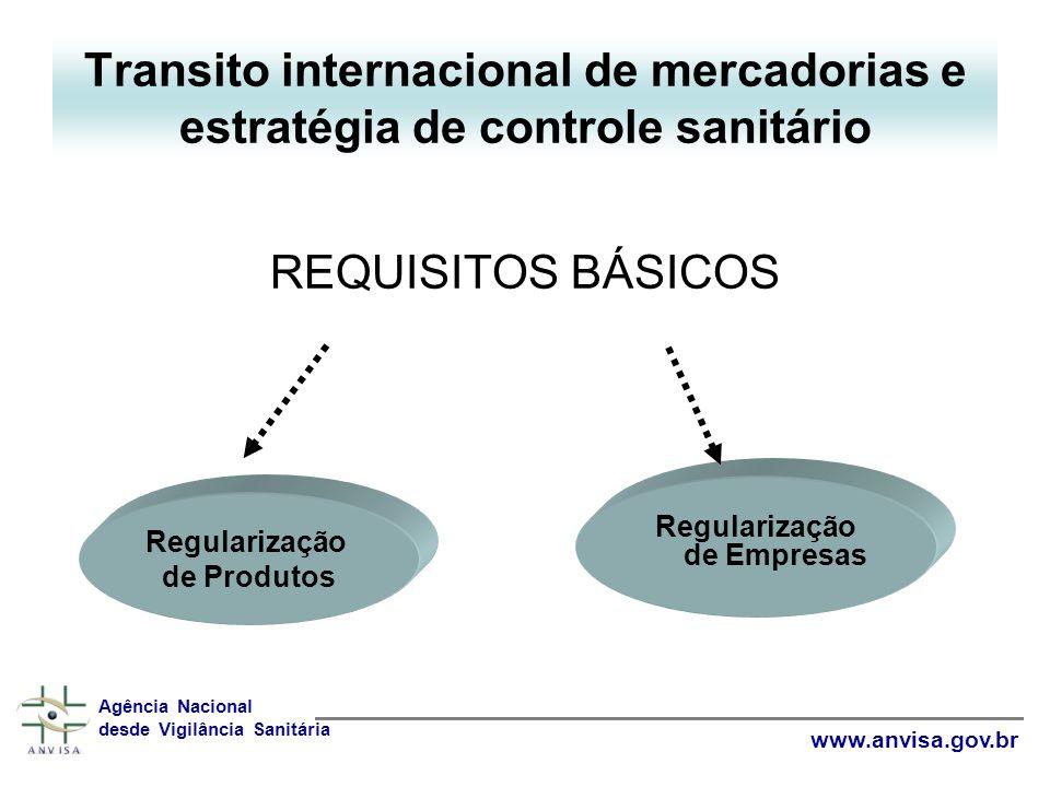 REQUISITOS BÁSICOS Transito internacional de mercadorias e estratégia de controle sanitário Regularização de Empresas Regularização de Produtos Agência Nacional desde Vigilância Sanitária www.anvisa.gov.br
