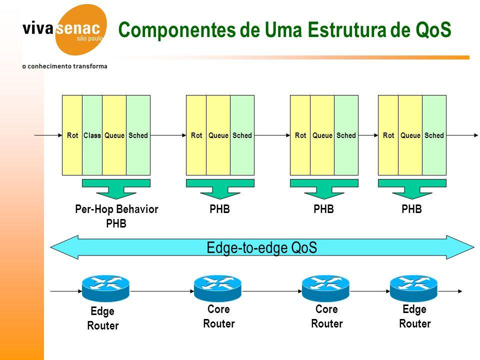 SchedQueueClassRot Componentes de Uma Estrutura de QoS Edge Router SchedQueueRotSchedQueueRotSchedQueueRot Edge Router Core Router Core Router Per-Hop Behavior PHB Edge-to-edge QoS