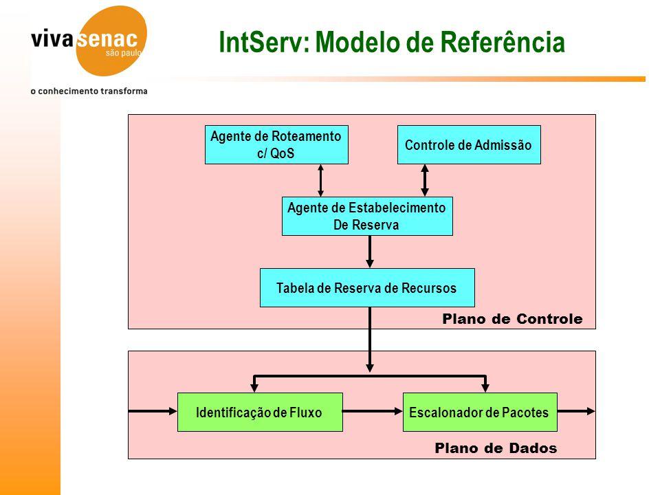 IntServ: Modelo de Referência Agente de Roteamento c/ QoS Controle de Admissão Agente de Estabelecimento De Reserva Tabela de Reserva de Recursos Identificação de FluxoEscalonador de Pacotes Plano de Controle Plano de Dados
