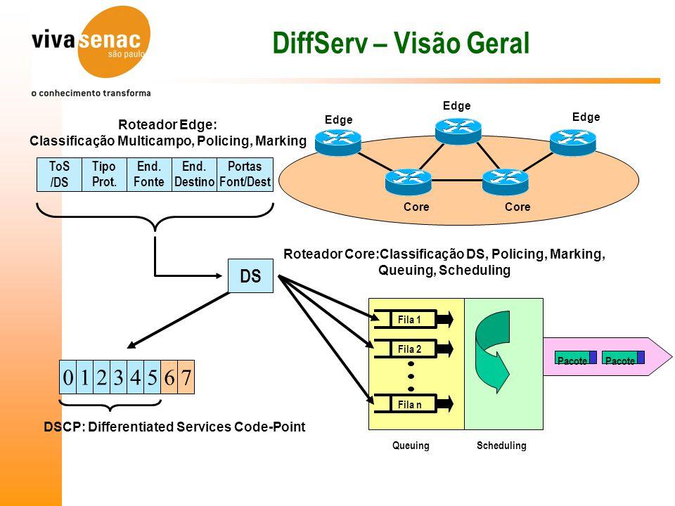 DiffServ – Visão Geral ToS /DS Tipo Prot.End. Fonte End.