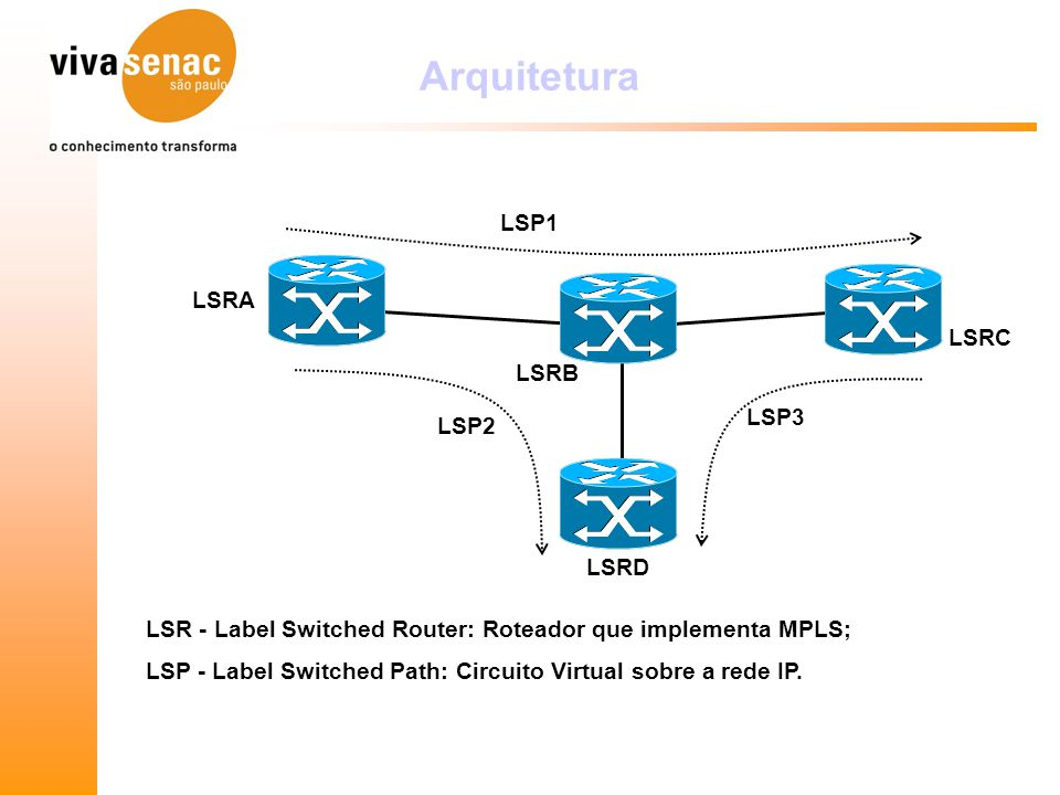 Arquitetura LSRA LSRB LSRD LSRC LSP1 LSP3 LSP2 LSR - Label Switched Router: Roteador que implementa MPLS; LSP - Label Switched Path: Circuito Virtual sobre a rede IP.
