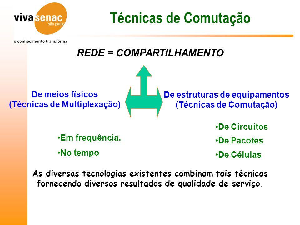 REDE = COMPARTILHAMENTO De meios físicos (Técnicas de Multiplexação) De estruturas de equipamentos (Técnicas de Comutação) Em frequência.