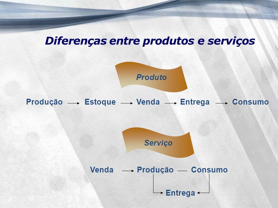 Produto ProduçãoEstoqueVendaEntregaConsumo Serviço VendaProdução Consumo Entrega Diferenças entre produtos e serviços