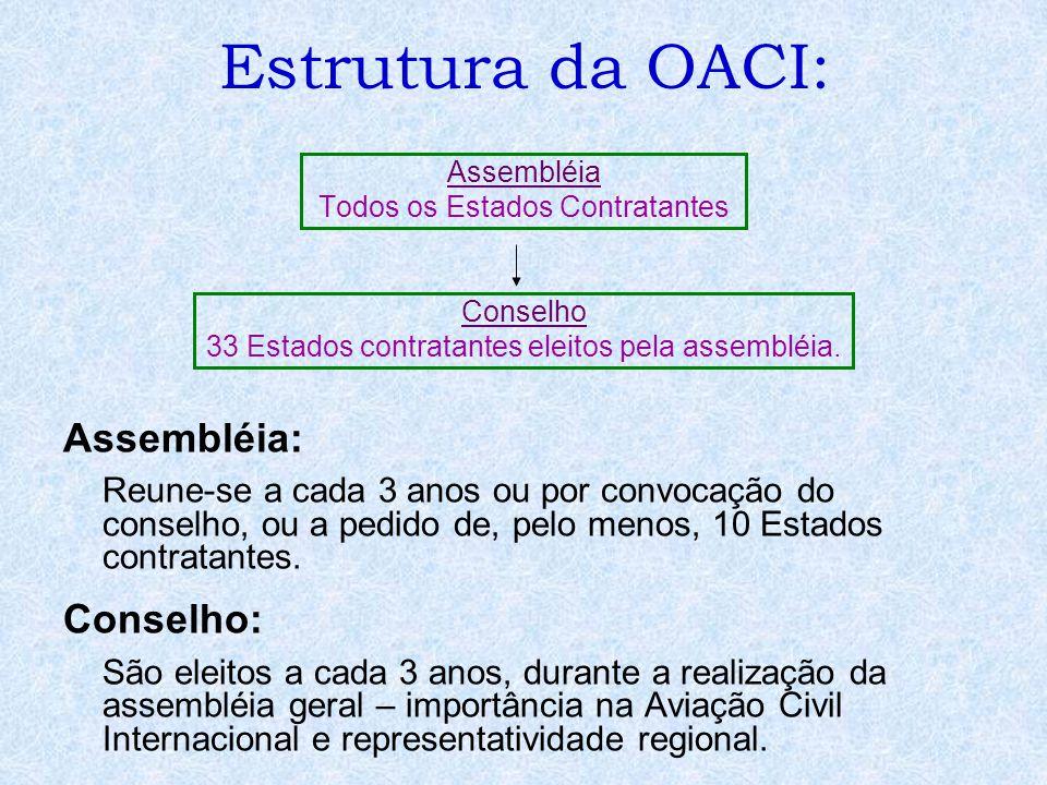 Estrutura da OACI: Assembléia Todos os Estados Contratantes Conselho 33 Estados contratantes eleitos pela assembléia. Assembléia: Reune-se a cada 3 an