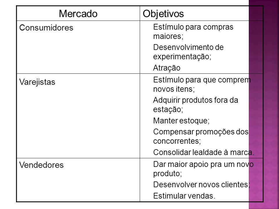 MercadoObjetivos Consumidores Estímulo para compras maiores; Desenvolvimento de experimentação; Atração Varejistas Estímulo para que comprem novos ite