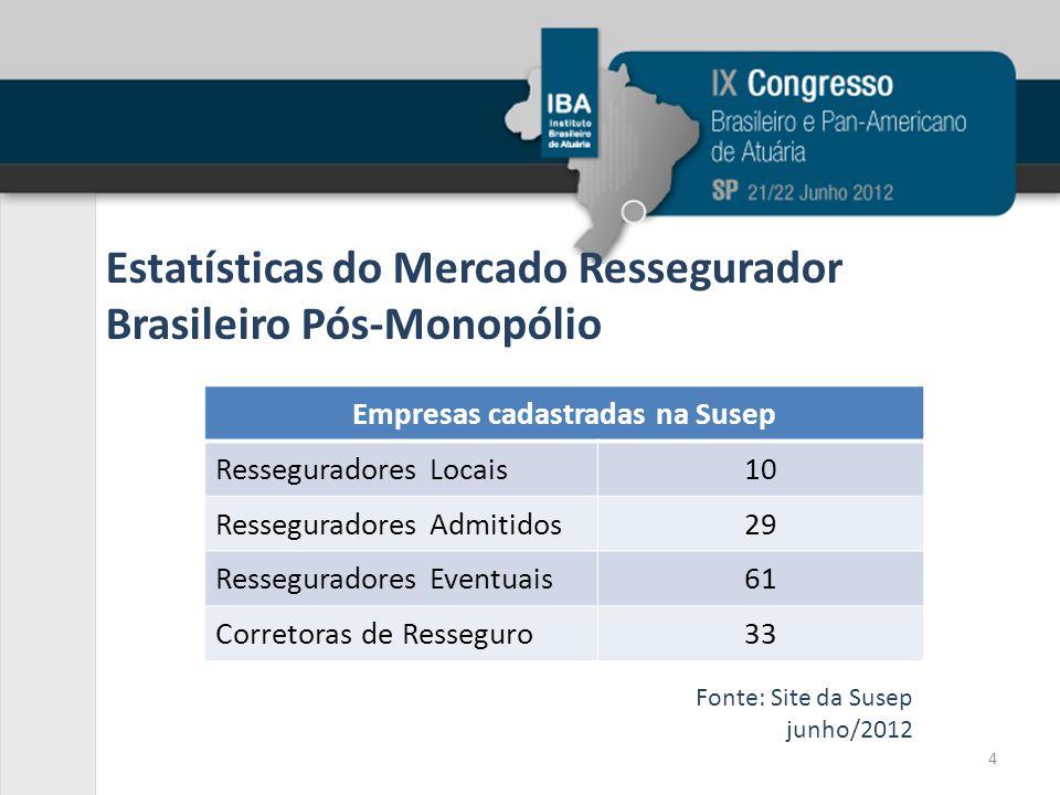 Estatísticas do Mercado Ressegurador Brasileiro Pós-Monopólio Empresas cadastradas na Susep Resseguradores Locais10 Resseguradores Admitidos29 Ressegu