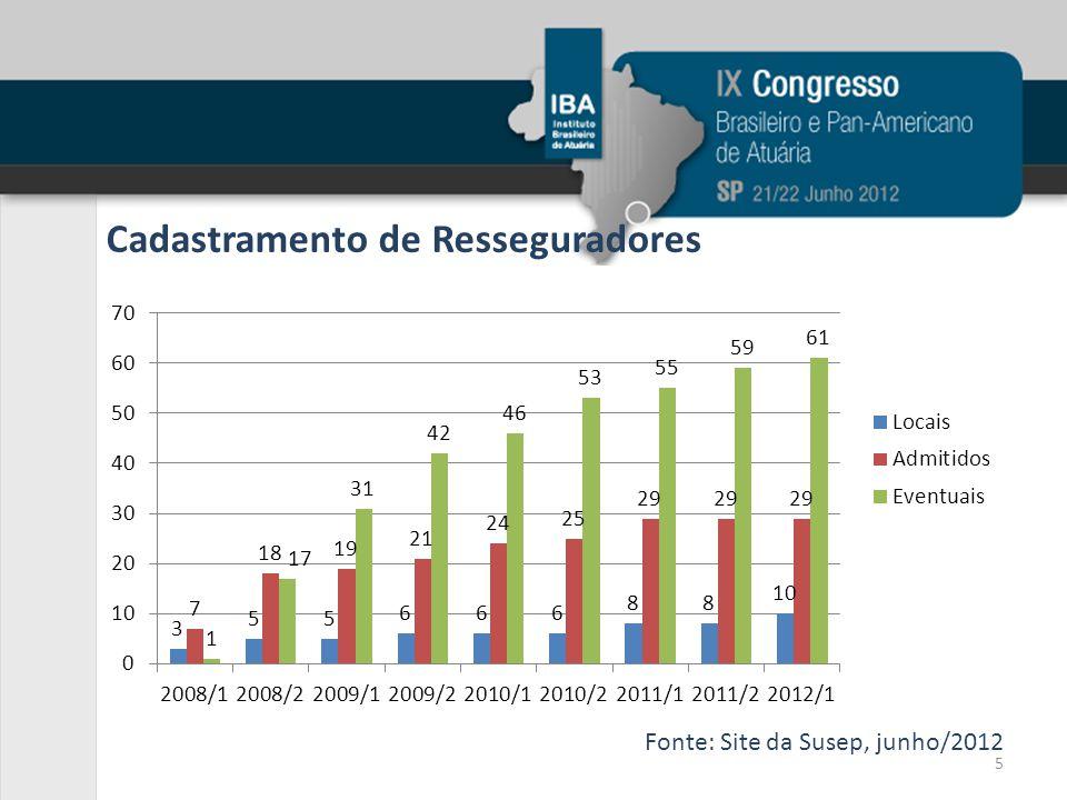 Cadastramento de Resseguradores Fonte: Site da Susep, junho/2012 5