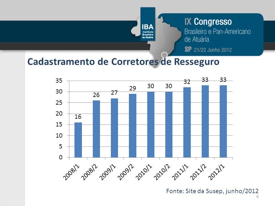 Cadastramento de Corretores de Resseguro Fonte: Site da Susep, junho/2012 6