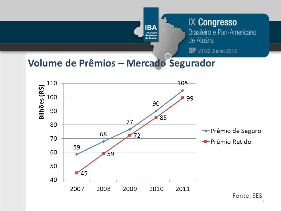 Volume de Prêmios – Mercado Segurador Fonte: SES 7