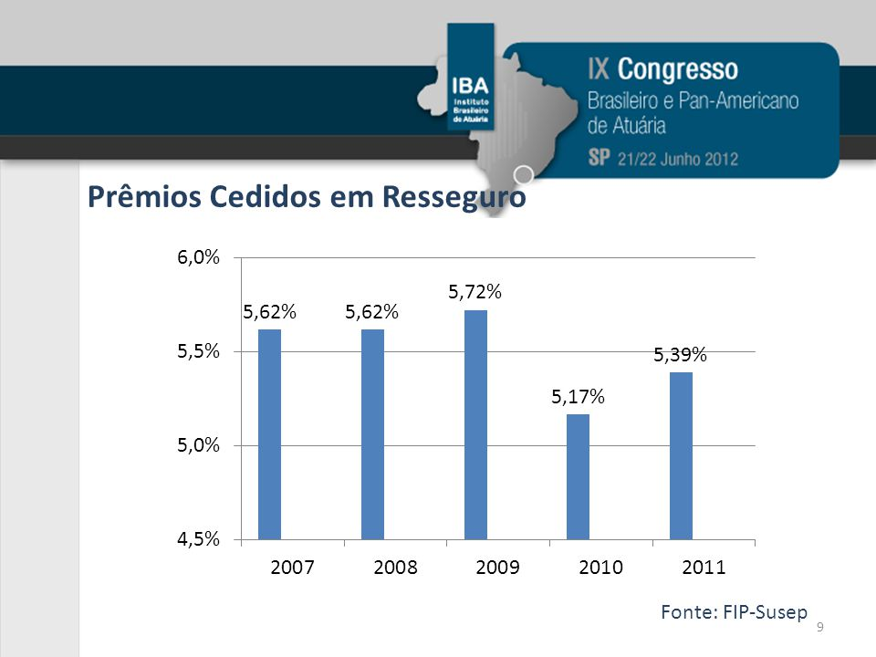 Prêmios Cedidos em Resseguro Fonte: FIP-Susep 9