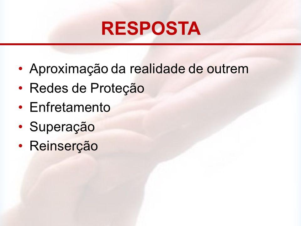 RESPOSTA Aproximação da realidade de outrem Redes de Proteção Enfretamento Superação Reinserção