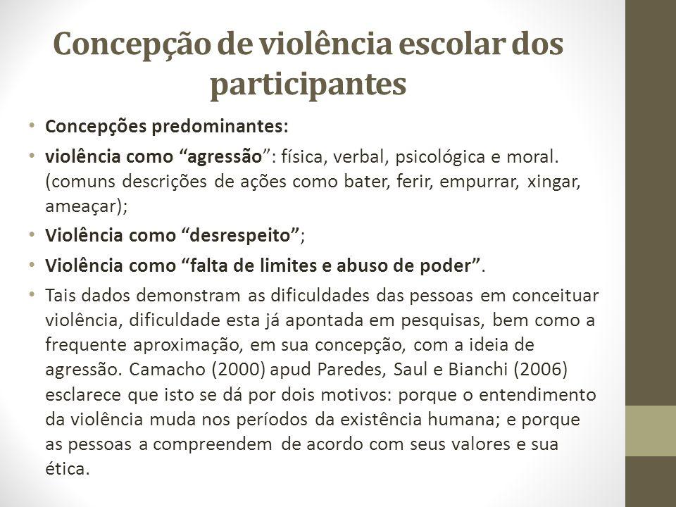 """Concepção de violência escolar dos participantes Concepções predominantes: violência como """"agressão"""": física, verbal, psicológica e moral. (comuns des"""